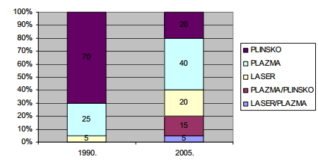 Promjena trenda nabave vrste opreme za rezanje u postotcima od 1990. do 2005