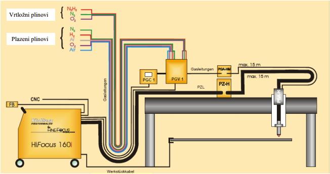 Tipičan koncept HiFocus plazma rezača pločastih Cr-Ni čelika.