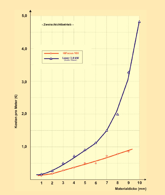 usporedba-troskove-reza