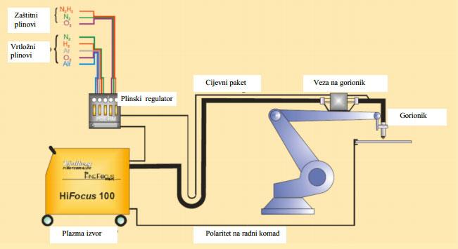 Prikaz-principa-robotiziranog-plazma-rezanja