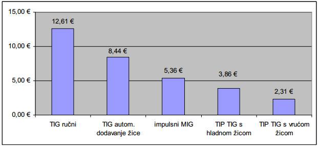 Usporedba-okvirnih-ukupnih-troskova-za-1-m-zavara-za-TIP-TIG