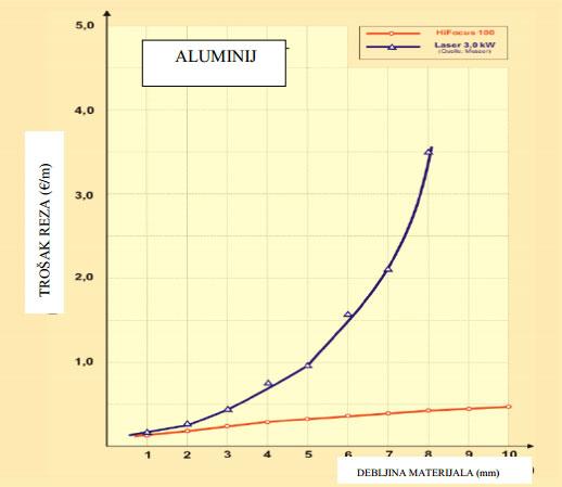 Usporedba-troskova-reza-po-metru-reza-konstrukcijskog-celika-HiFocus-plazme-i-lasera-01