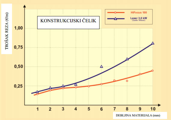 Usporedba-troskova-reza-po-metru-reza-konstrukcijskog-cvelika-HiFocus-plazme-i-lasera